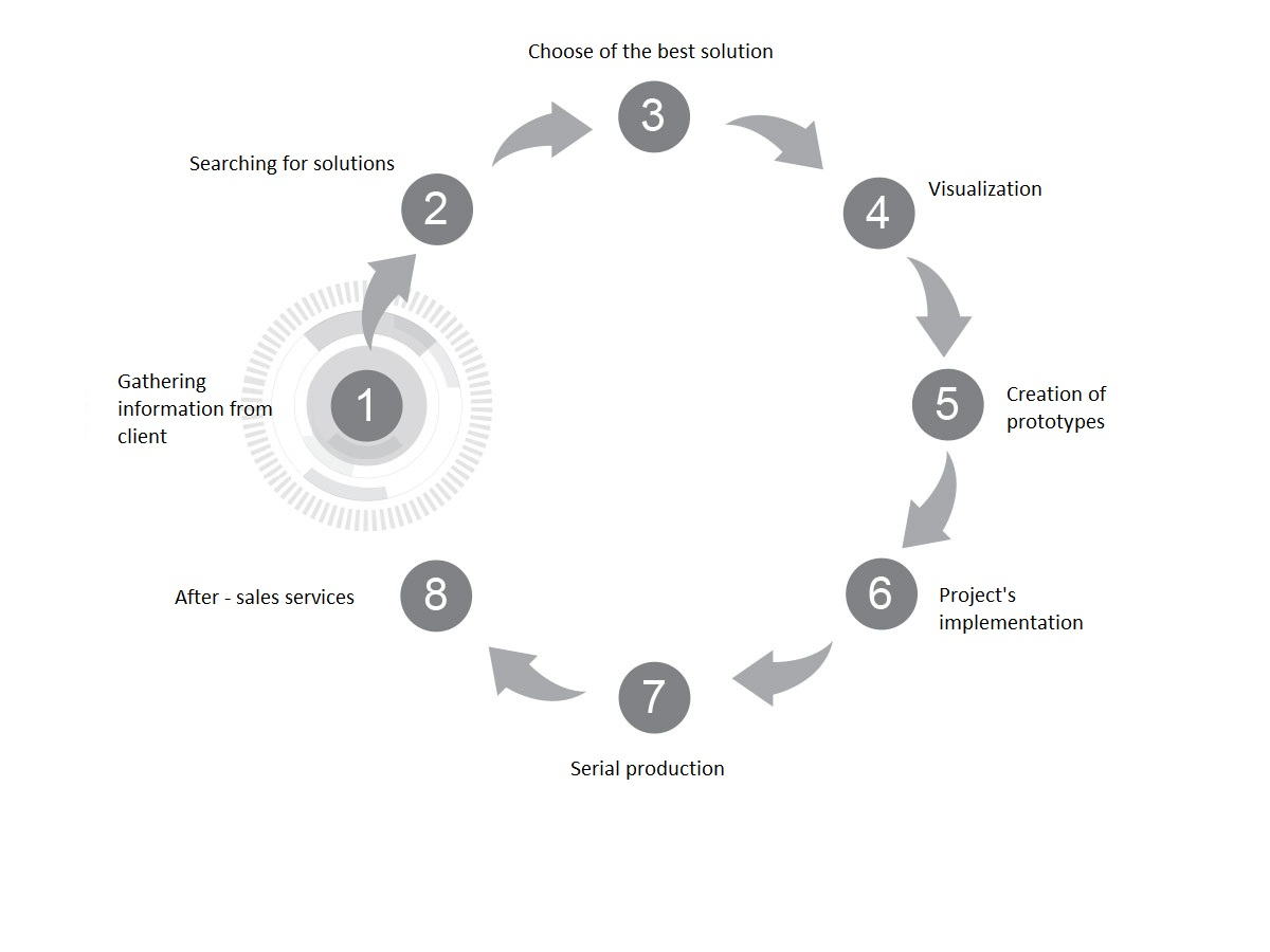 intralogistic projects realisation cycle wamech